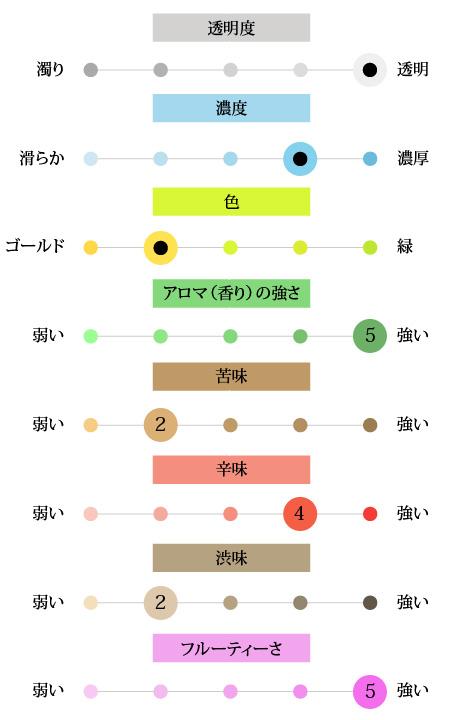 編集部テイスティングノート ※全て5段階